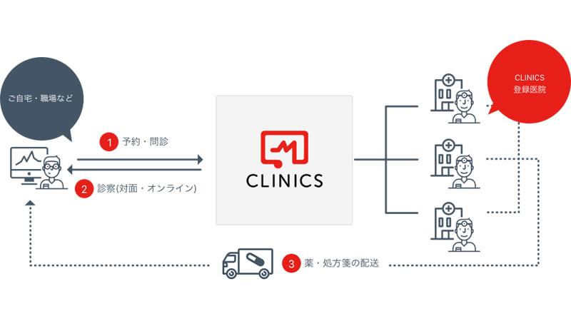 遠隔診療ソリューション CLINICS(クリニクス)